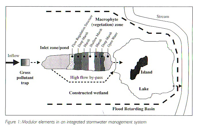 Treatment Of Stormwater Runoff